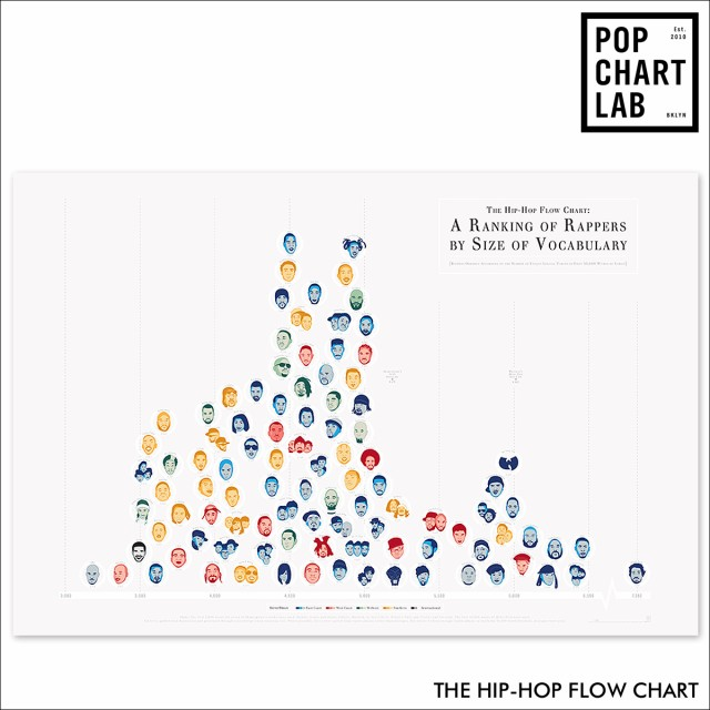 Pop chart lab poster the hip