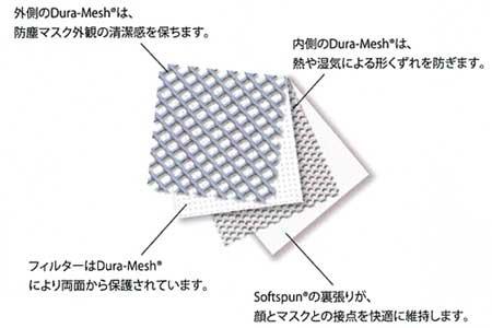 特殊ネットを用いた4層構造立体マスク