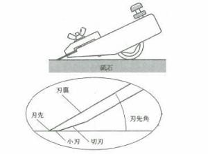河怡 替刃研ぎ器 ローラー付(21)