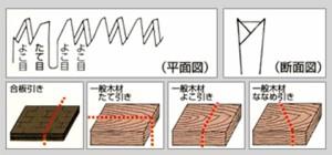 キジマ 峰の嵐 両刃鋸 改良刃 240mm 替刃 373-9S