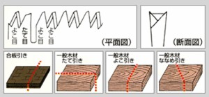 キジマ 峰の嵐 両刃鋸 改良刃 厚手 270mm 替刃 A373-10S