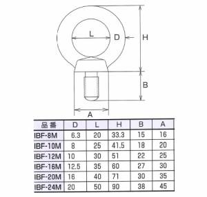 水本機械 ステンレス金具 アイボルト(鍛造製)10個価格 IBF-16M
