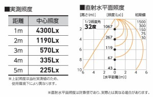 日動 ハイディスク140W 吊下げタイプ 乳白ワイド L140W-P-HMW-50K