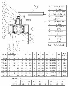 """フローバル ステンレス製3方向ボールバルブ クラス1000 Lポートタイプ ネジ(Rc)2"""" V32L-16"""