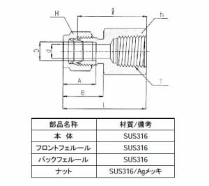 ハイロック社 ハイロック チューブ継手 メスコネクタ チューブ外径(インチ)5/8 ネジRc(PT)1/2 CFC10-8R