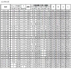 ハイロック社 ハイロック チューブ継手 メスコネクタ チューブ外径(インチ)3/4 ネジRc(PT)1/2 CFC12-8R