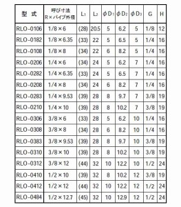 フローバル 銅管用リングジョイント 片口エルボ ネジ(R)3/8 適用管外径10 RLO-0310