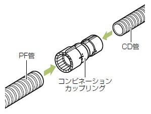 未来工業 コンビネーションカップリング(Gタイプ)CD単層波付管36⇔PF管36 1個価格 CDMFS-36G