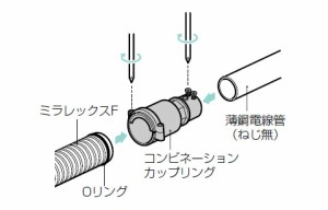 未来工業 コンビネーションカップリング(ねじ無)ミラレックスF50⇔薄鋼51用 1個価格 FEEP-50D