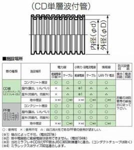 未来工業 ミラフレキCD(オレンジ/黄ライン)54mm×30m(1巻価格) ※受注生産品 MFCD-54Y