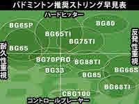 ヨネックス ミクロン65(200m) BG65-2