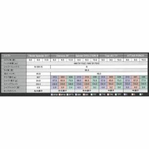 タイトリスト Titleist 917 D2 ドライバー Speeder EVOLUTION III 661 カーボンシャフト メンズ ゴルフ golf5 2016年モデル
