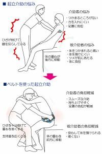 テイコブ入浴用介助ベルト/AB02-BL Lサイズ 幸和製作所 【介護用品】