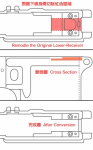 ガーダー【ガンパーツ】【GE-07-24】ホップアップセット マルイ M16シリーズ用