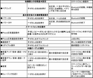 【即納!】【モバイル通話対応】Bluetooth ステレオハイファイヘッドセット KR02