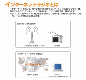 USB インターネット RADIO MINI BDG-01