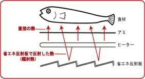 遠赤外線ロースター(丸型)