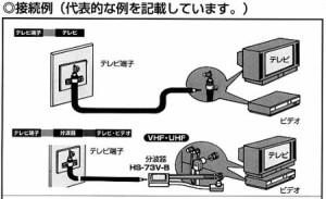 アンテナ部品:アンテナ線「低損失同軸ケーブル5m」S4C-FV5