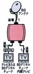 アンテナ部品:「2分配器」電波を等分に2つに分けます。JD-2L-B
