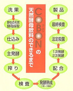 コーボンマーベル 525ml x 3本(徳用) 【送料無料/天然酵母飲料】