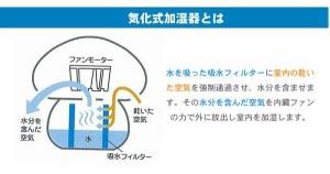 【うるおいきのこ】加湿器、加湿器 気化式、usb 加湿器、加湿器 アロマ、パソコン 加湿器