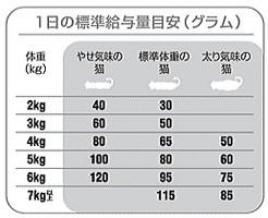 ロイヤルカナン歯垢・歯石が気になる猫 オーラルセンシティブ30 400g【お試しサイズ】