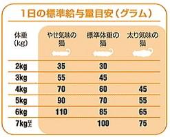 ロイヤルカナン敏感な肌・痛みやすい毛 ヘアー&スキン33 400g【お試しサイズ】