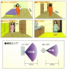 ECOPA(エコパ) センサーライトSL-601■玄関や階段に 人を検地して自動点灯するライト 省エネ照明