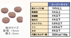 原料には人工的なものは一切使用せず、全てナチュラル【モッピー スーパーライトエナジー 2.5kg】