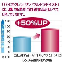 バイオクレンワン 360ml 2本セット◆ソフトコンタクトレンズ洗浄液◆