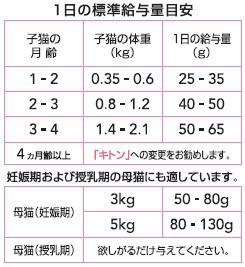 [ロイヤルカナン] マザー&ベビーキャット 4kg 生後1〜4ヵ月齢 子猫用