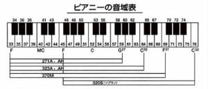 ゼンオン鍵盤ハーモニカ  ピアニー323AH(ハードケース) 【z8】