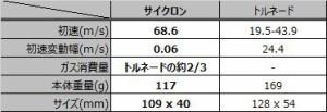 サイクロン クラッシュ・インパクト・グレネード【cat0473】