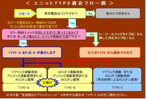 ドアミラー 自動格納装置  セレナ適合(TYPE-A)(キーレス連動)