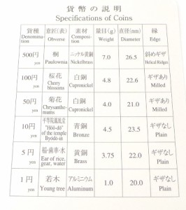 ミントセット 2010年 平成22年 プルーフ貨幣セット 年銘板なし(37839)