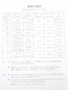 平成19年 桜の通り抜け2007プルーフ貨幣セット 通り抜け再開六十周年記念 松月 特製メダル入(37847)