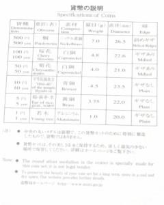 平成18年 桜の通り抜け2006プルーフ貨幣セット 桜の通り抜け百二十回記念 大手毬 特製メダル入(37849)