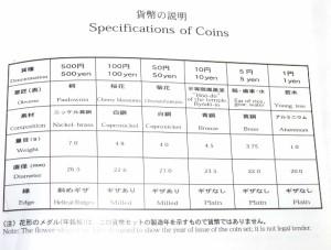 ミントセット 2004年 平成16年 テクノメダルシリーズ2 プルーフ貨幣セット(37899)