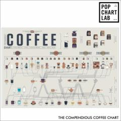 POP CHART LAB ポップチャートラボ ポスター インテリア POSTER THE COMPENDIOUS COFFEE CHART