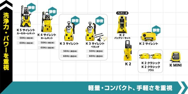 K5サイレント カー&ホームキット K4サイレント ホームキット K3サイレント K3サイレント ベランダ K2サイレント K2クラシック K2クラシックプラス K MINI