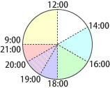 配送時間の画像