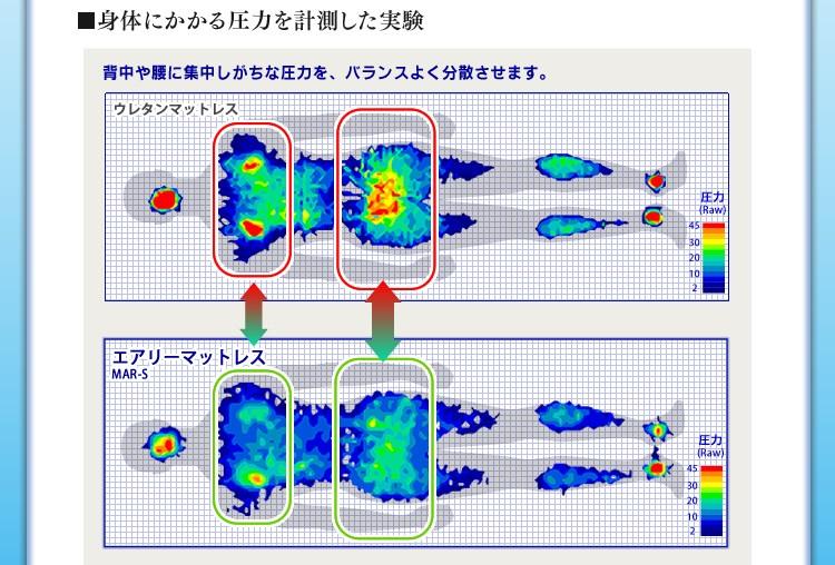 身体にかかる圧力を計測した実験