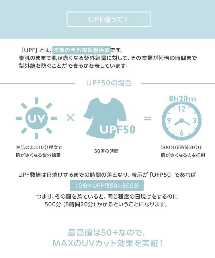 UPF値って? 「UPF」とは、衣類の紫外線保護係数です。素肌のままで肌が赤くなる紫外線量に対して、その衣類が何倍の時間まで紫外線を防ぐことができるかを表しています。 UPF50の場合 UPF数値は日焼けするまでの時間の差となり、表示が「UFP50」であれば10分×UFP値50=500分つまり、その服を着ていると、同じ程度の日焼けをするのに500分(8時間20分)かかるということになります。 最高値は50+なので、MAXのUVカット効果を実証!
