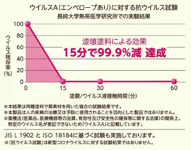 15分でウイルス99.9%減