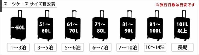 スーツケースサイズ目安表