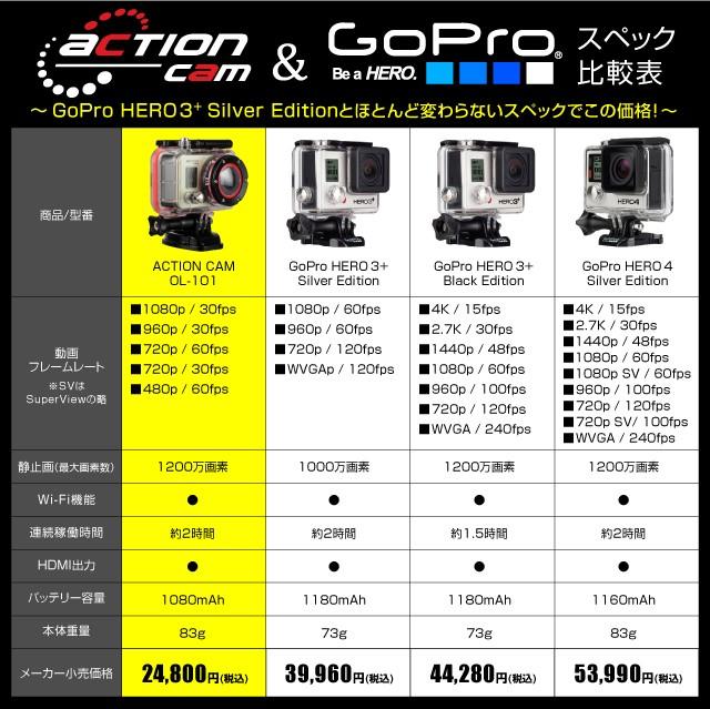 GoPro(ゴープロ)クラス ウェアラブルカメラ アクションカム (OL-101) 高画質撮影 広角170° 60m防 専用ケース&マウント付属 オンロード OnLord バッテリー×2個付