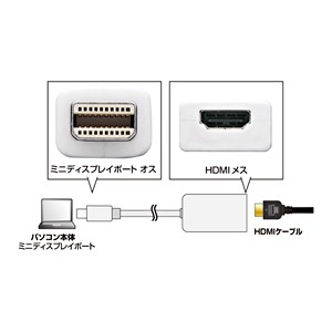 mini DisplayPort - HDMI 変換アダプター ホワイト [AD-MDPHD03]【送料無料】