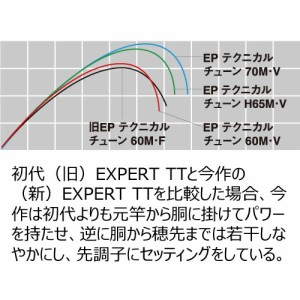 ダイワ エキスパート テクニカルチューン 60M・V (渓流竿)