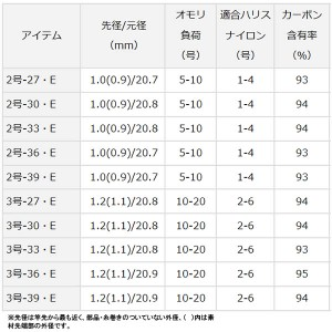 ダイワ 17 小継せとうち 2-27・E (釣り竿 磯竿)