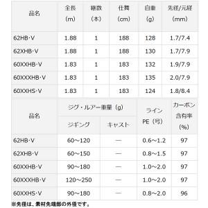 ダイワ 18 ソルティガ BJ 60XXHS・V (ジギングロッド) (大型商品A)